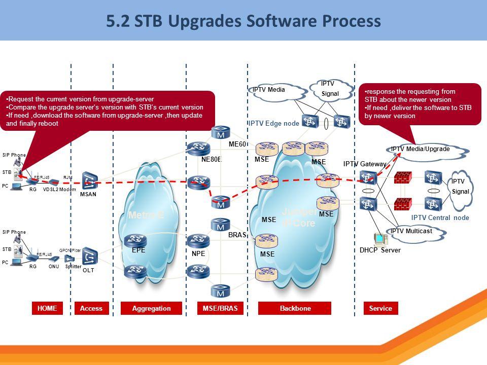 5.2 STB Upgrades Software Process NPE Juniper IP Core HOMEServiceAccess BackboneMSE/BRASAggregation BRAS MSE Metro-E PC SIP Phone STB RGONUSplitter OL