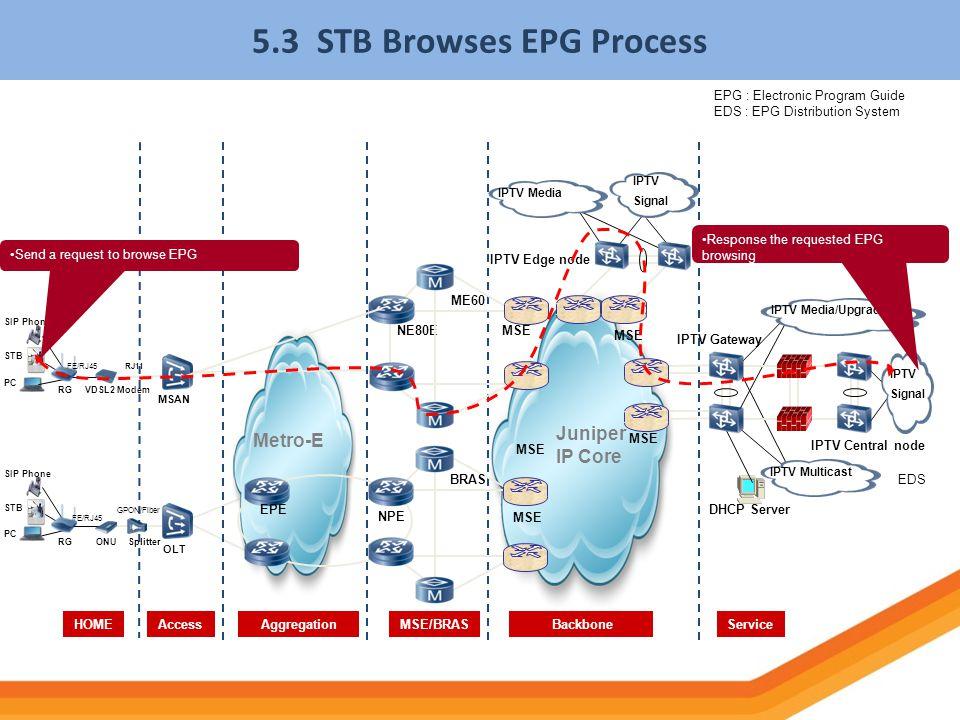 5.3 STB Browses EPG Process NPE Juniper IP Core HOMEServiceAccess BackboneAggregation BRAS MSE Metro-E PC SIP Phone STB RGONUSplitter OLT IPTV Central
