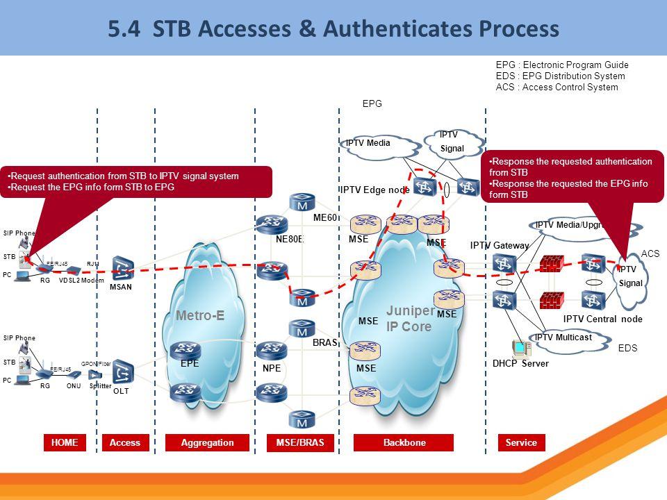 5.4 STB Accesses & Authenticates Process NPE Juniper IP Core HOMEServiceAccess BackboneMSE/BRASAggregation BRAS MSE Metro-E PC SIP Phone STB RGONUSpli