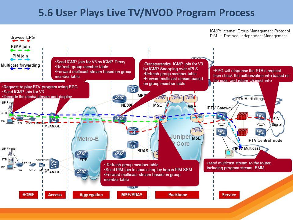 5.6 User Plays Live TV/NVOD Program Process NPE Juniper IP Core HOMEServiceAccess BackboneMSE/BRASAggregation BRAS MSE Metro-E PC SIP Phone STB RGONUS