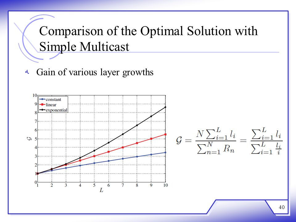 Comparison of the Optimal Solution with Simple Multicast Gain of various layer growths 40
