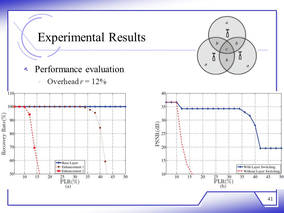 Experimental Results Performance evaluation Overhead r = 12% 41