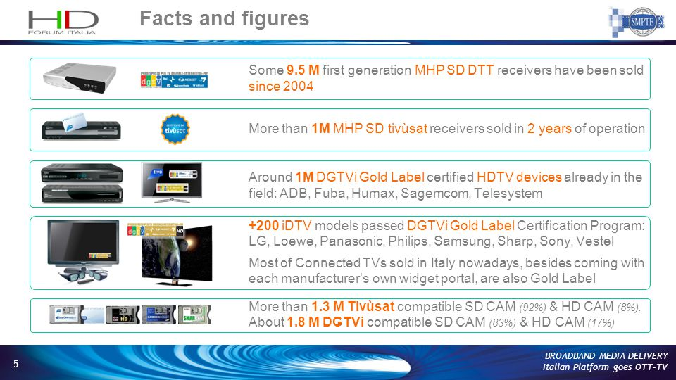 5 BROADBAND MEDIA DELIVERY Italian Platform goes OTT-TV Facts and figures Some 9.5 M first generation MHP SD DTT receivers have been sold since 2004 More than 1M MHP SD tivùsat receivers sold in 2 years of operation Around 1M DGTVi Gold Label certified HDTV devices already in the field: ADB, Fuba, Humax, Sagemcom, Telesystem +200 iDTV models passed DGTVi Gold Label Certification Program: LG, Loewe, Panasonic, Philips, Samsung, Sharp, Sony, Vestel Most of Connected TVs sold in Italy nowadays, besides coming with each manufacturers own widget portal, are also Gold Label More than 1.3 M Tivùsat compatible SD CAM (92%) & HD CAM (8%).