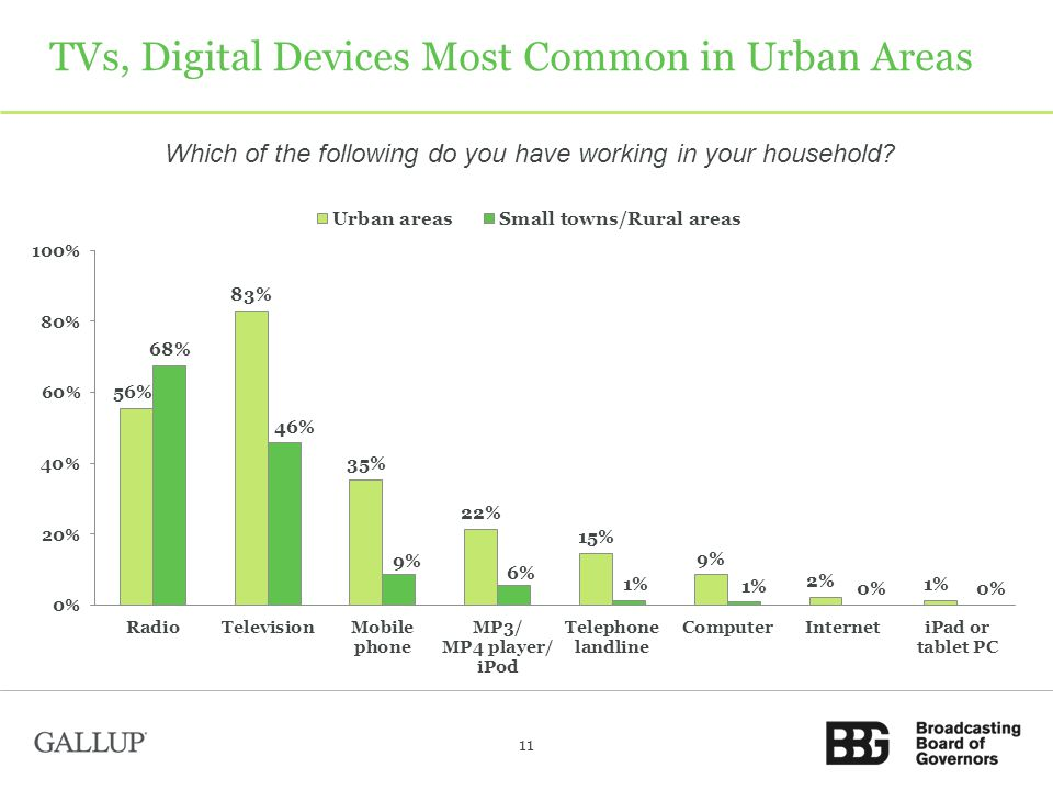 TVs, Digital Devices Most Common in Urban Areas Which of the following do you have working in your household.