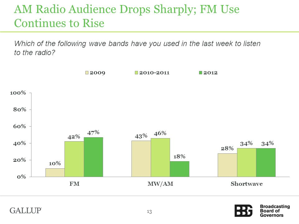 AM Radio Audience Drops Sharply; FM Use Continues to Rise 13 Which of the following wave bands have you used in the last week to listen to the radio