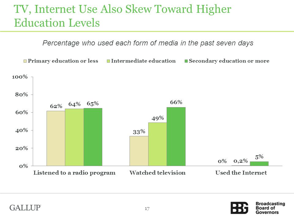 TV, Internet Use Also Skew Toward Higher Education Levels 17 Percentage who used each form of media in the past seven days