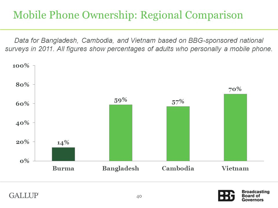Mobile Phone Ownership: Regional Comparison Data for Bangladesh, Cambodia, and Vietnam based on BBG-sponsored national surveys in 2011.