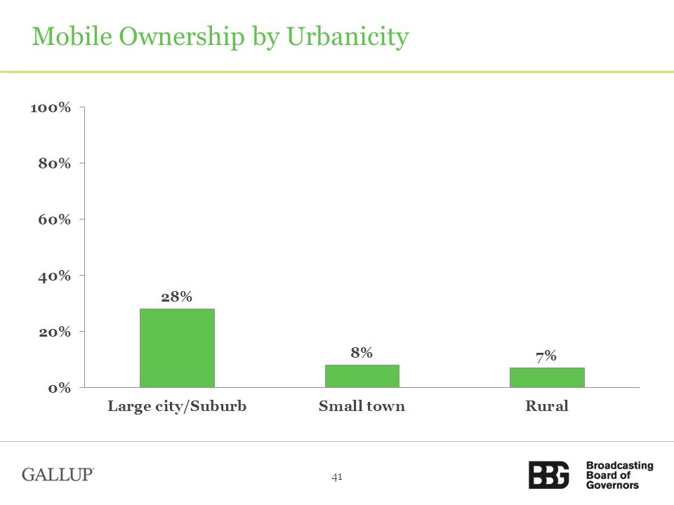 Mobile Ownership by Urbanicity 41