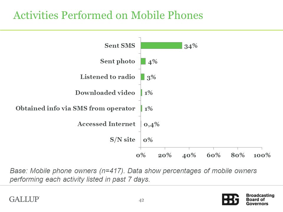 Activities Performed on Mobile Phones 42 Base: Mobile phone owners (n=417).