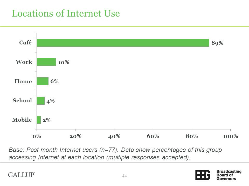 Locations of Internet Use Base: Past month Internet users (n=77).
