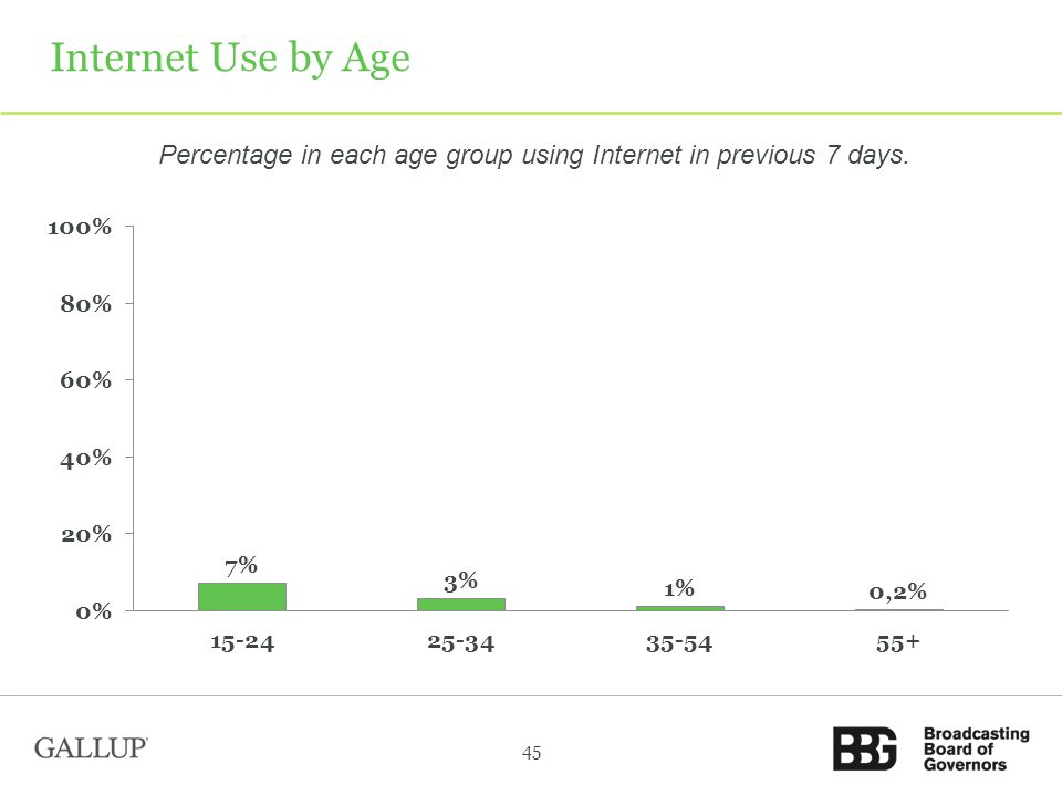 Internet Use by Age Percentage in each age group using Internet in previous 7 days. 45