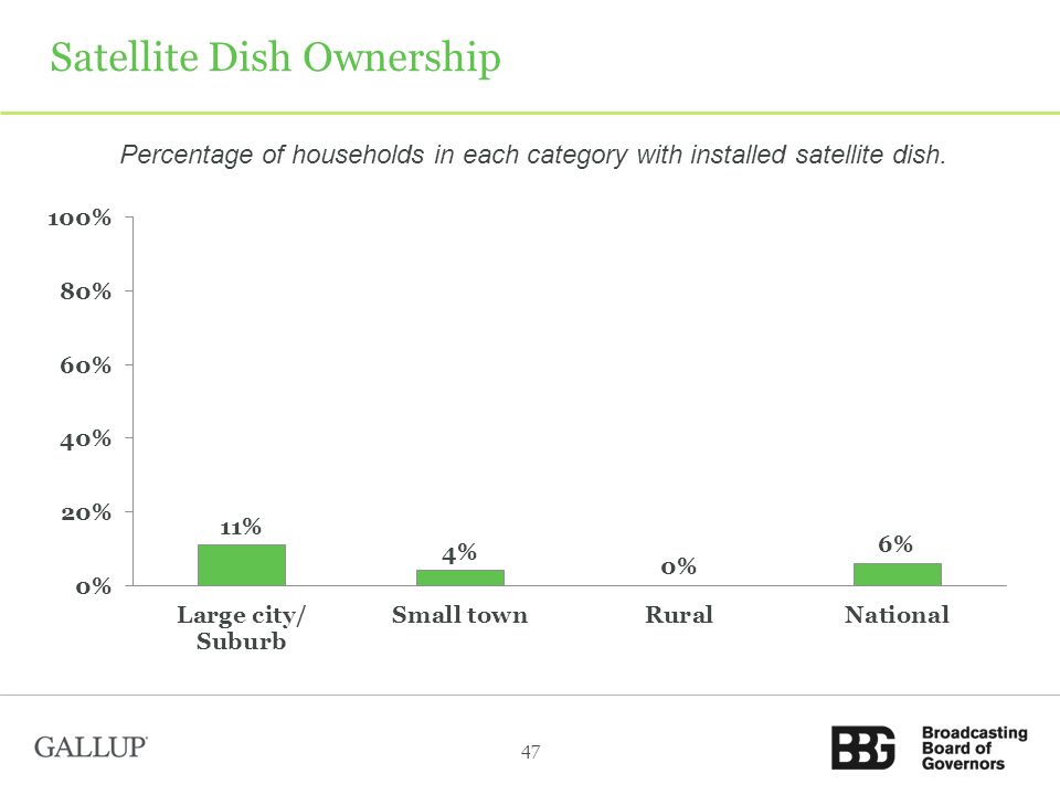 Satellite Dish Ownership Percentage of households in each category with installed satellite dish.
