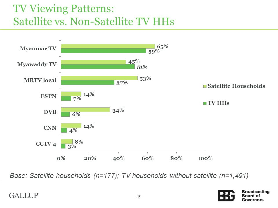TV Viewing Patterns: Satellite vs.