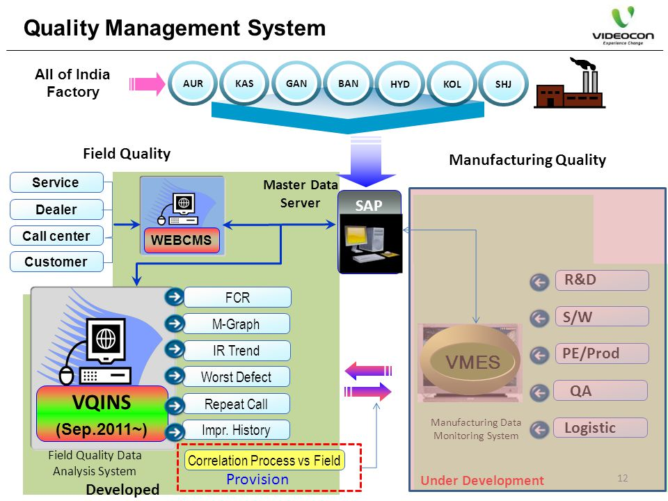R&D S/W PE/Prod QA Logistic VMES Manufacturing Data Monitoring System Under Development All of India Factory AURKASGANBAN HYDKOLSHJ SAP VQINS (Sep.201