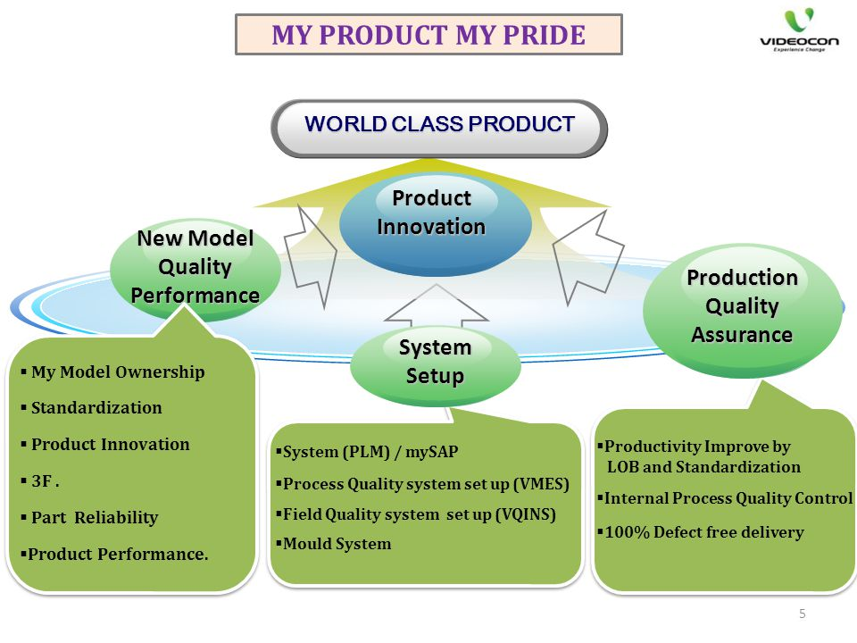 WORLD CLASS PRODUCT System (PLM) / mySAP Process Quality system set up (VMES) Field Quality system set up (VQINS) Mould System Productivity Improve by