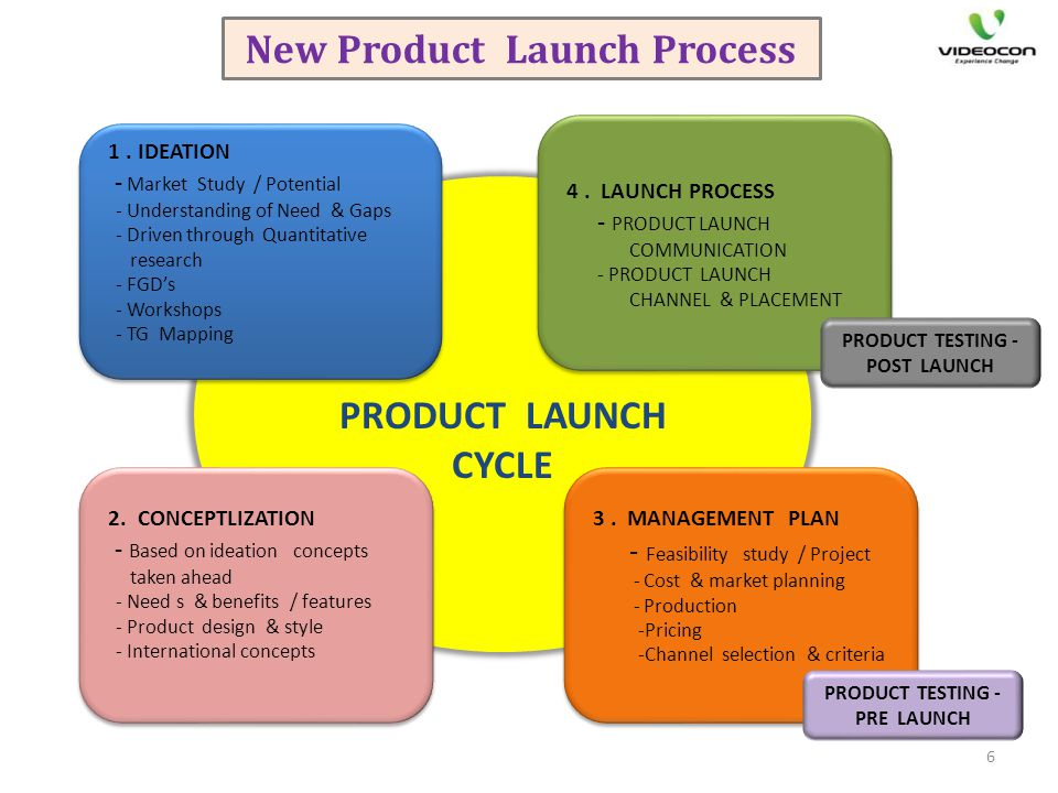 PRODUCT LAUNCH CYCLE 1. IDEATION - Market Study / Potential - Understanding of Need & Gaps - Driven through Quantitative research - FGDs - Workshops -