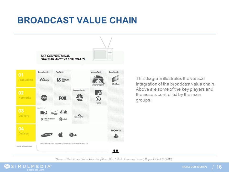 HIGHLY CONFIDENTIAL 16 BROADCAST VALUE CHAIN Source: