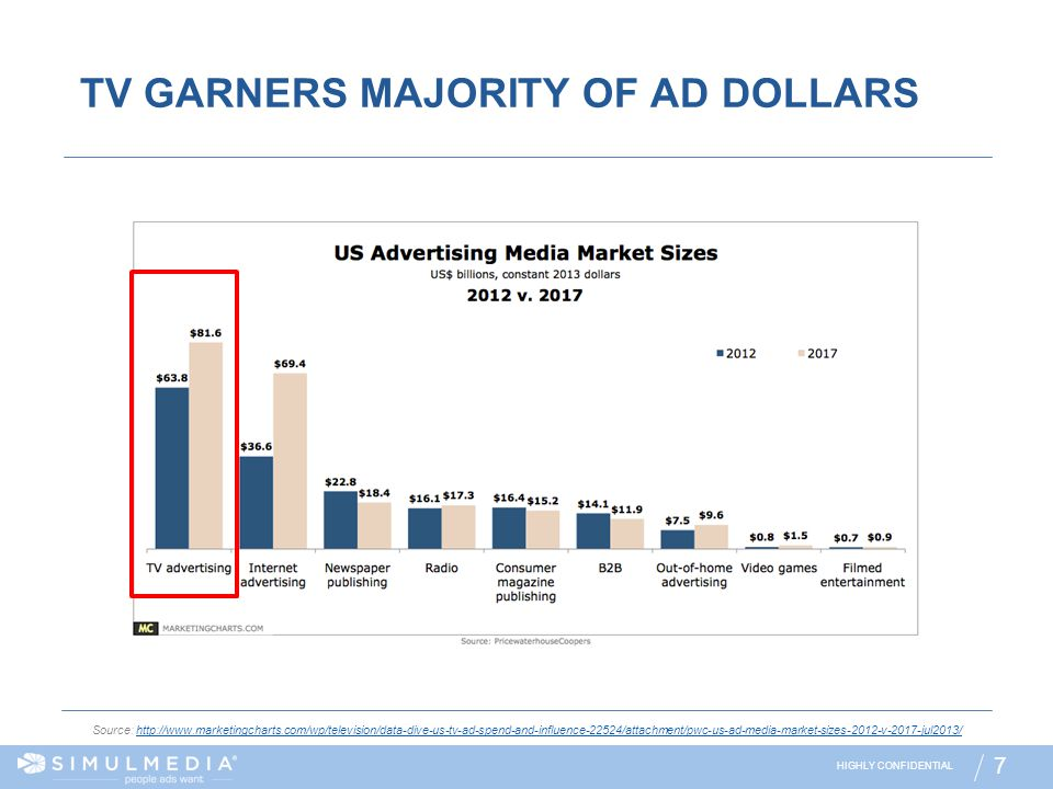 HIGHLY CONFIDENTIAL 7 TV GARNERS MAJORITY OF AD DOLLARS Source: http://www.marketingcharts.com/wp/television/data-dive-us-tv-ad-spend-and-influence-22