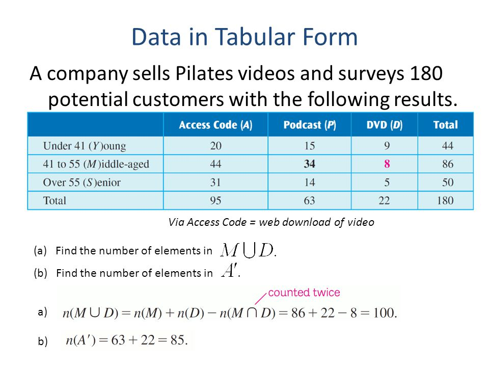 Data in Tabular Form A company sells Pilates videos and surveys 180 potential customers with the following results.
