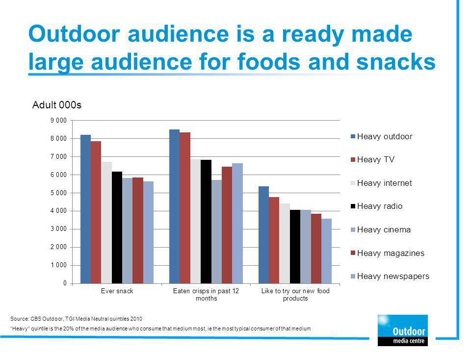 Outdoor audience is a ready made large audience for foods and snacks Adult 000s Source: CBS Outdoor, TGI Media Neutral quintiles 2010 Heavy quintile i