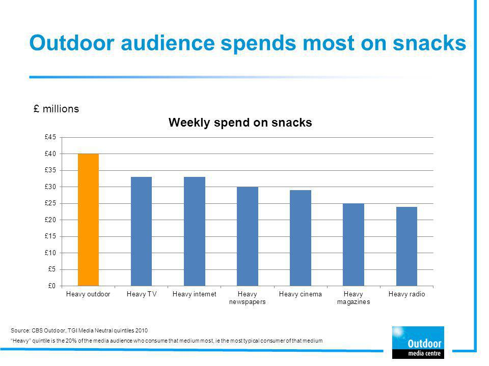Outdoor audience spends most on snacks £ millions Source: CBS Outdoor, TGI Media Neutral quintiles 2010 Heavy quintile is the 20% of the media audienc