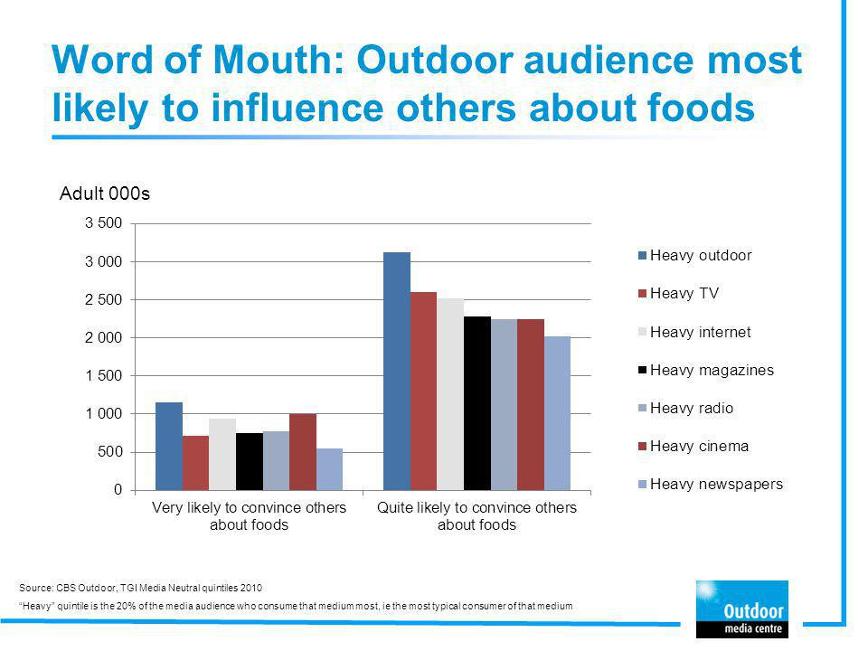 Word of Mouth: Outdoor audience most likely to influence others about foods Adult 000s Source: CBS Outdoor, TGI Media Neutral quintiles 2010 Heavy qui