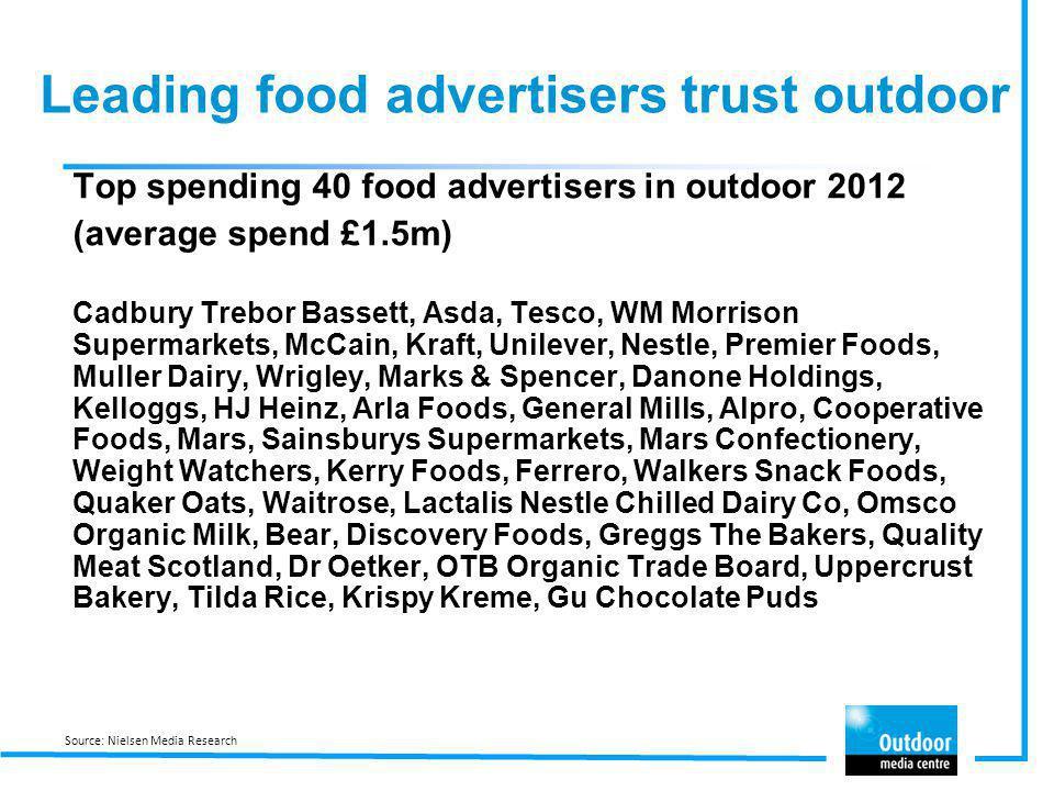 Leading food advertisers trust outdoor Top spending 40 food advertisers in outdoor 2012 (average spend £1.5m) Cadbury Trebor Bassett, Asda, Tesco, WM