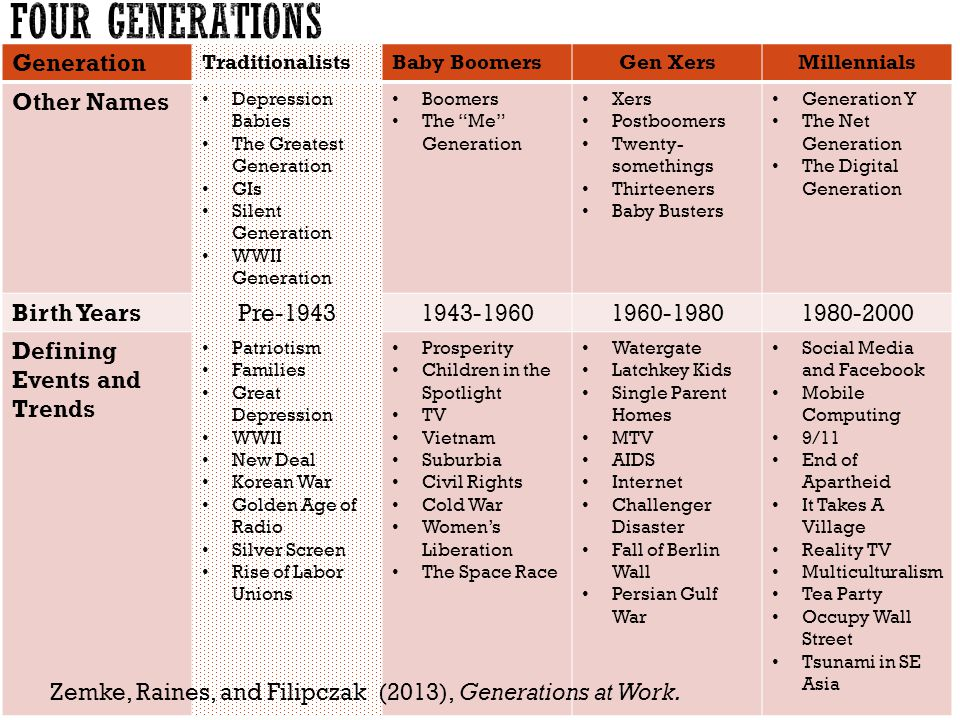 Generation TraditionalistsBaby BoomersGen XersMillennials Other Names Depression Babies The Greatest Generation GIs Silent Generation WWII Generation Boomers The Me Generation Xers Postboomers Twenty- somethings Thirteeners Baby Busters Generation Y The Net Generation The Digital Generation Birth YearsPre Defining Events and Trends Patriotism Families Great Depression WWII New Deal Korean War Golden Age of Radio Silver Screen Rise of Labor Unions Prosperity Children in the Spotlight TV Vietnam Suburbia Civil Rights Cold War Womens Liberation The Space Race Watergate Latchkey Kids Single Parent Homes MTV AIDS Internet Challenger Disaster Fall of Berlin Wall Persian Gulf War Social Media and Facebook Mobile Computing 9/11 End of Apartheid It Takes A Village Reality TV Multiculturalism Tea Party Occupy Wall Street Tsunami in SE Asia Zemke, Raines, and Filipczak (2013), Generations at Work.