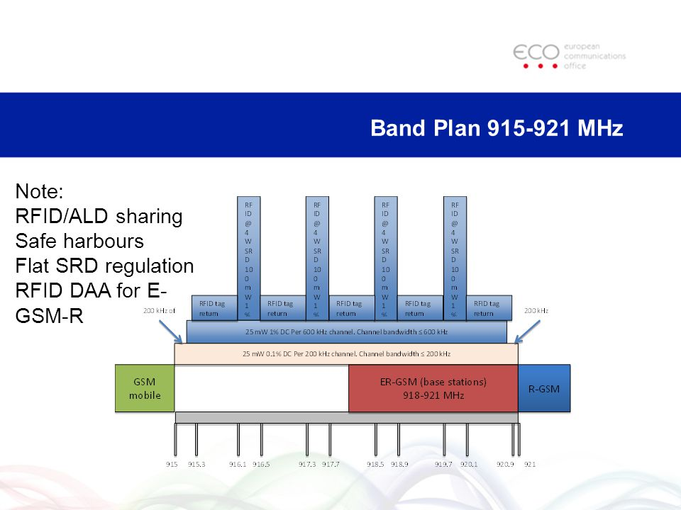 Band Plan MHz Note: RFID/ALD sharing Safe harbours Flat SRD regulation RFID DAA for E- GSM-R