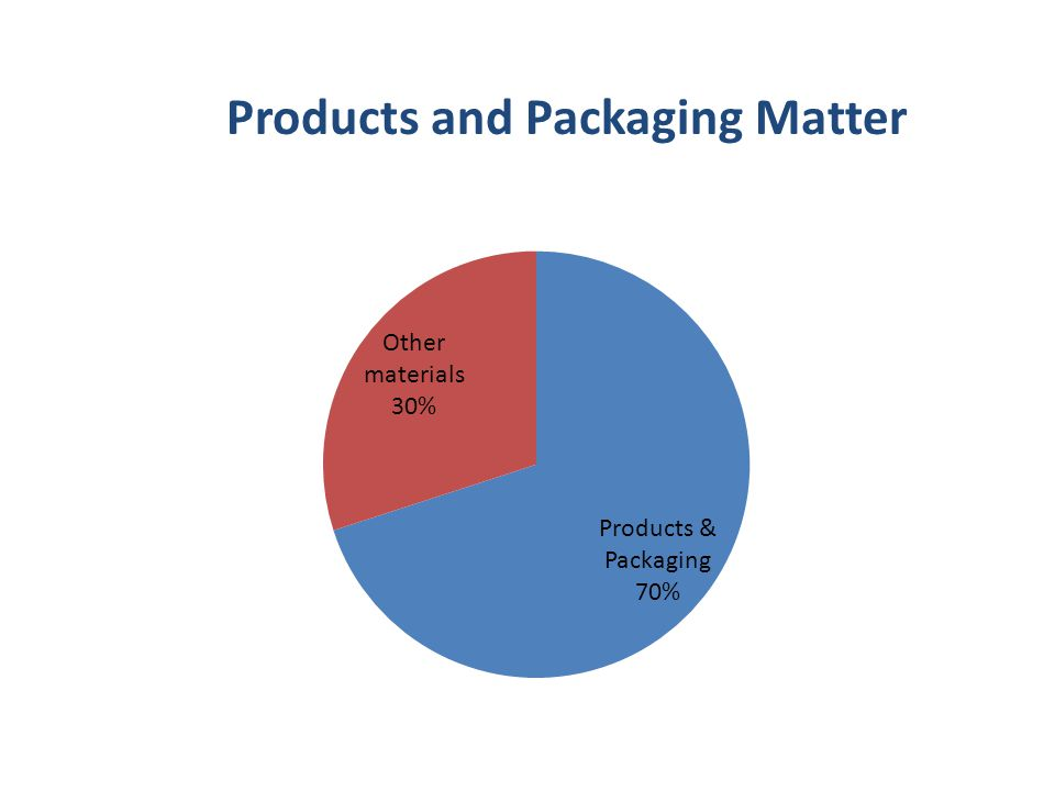Products and Packaging Matter