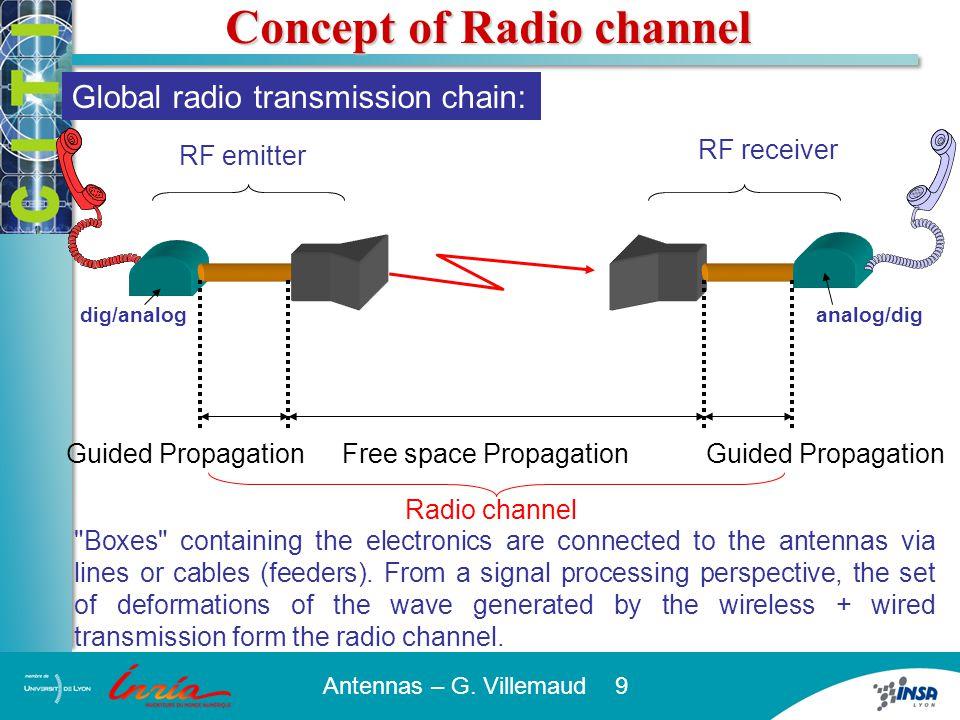 Antennas – G. Villemaud 9 Guided Propagation Free space Propagation Global radio transmission chain: RF emitter RF receiver dig/analoganalog/dig Radio