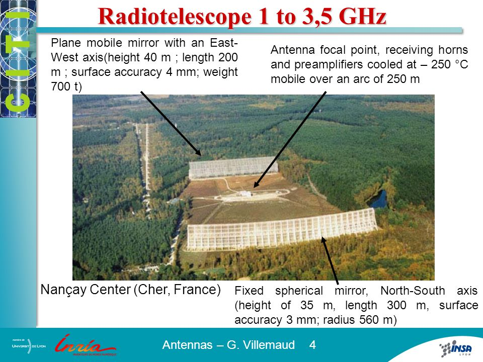 Antennas – G. Villemaud 4 Fixed spherical mirror, North-South axis (height of 35 m, length 300 m, surface accuracy 3 mm; radius 560 m) Plane mobile mi