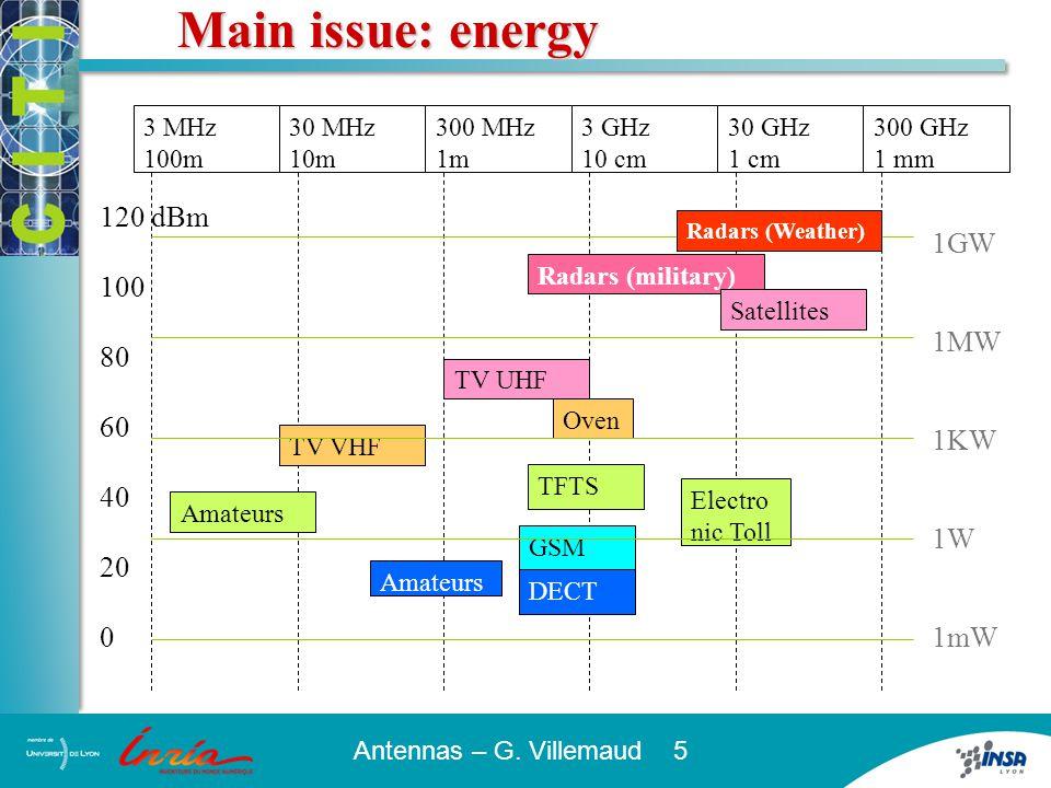 Antennas – G. Villemaud 5 Main issue: energy 120 dBm 100 80 60 40 20 3 MHz 100m 30 MHz 10m 300 MHz 1m 3 GHz 10 cm 30 GHz 1 cm 300 GHz 1 mm TV VHF Amat