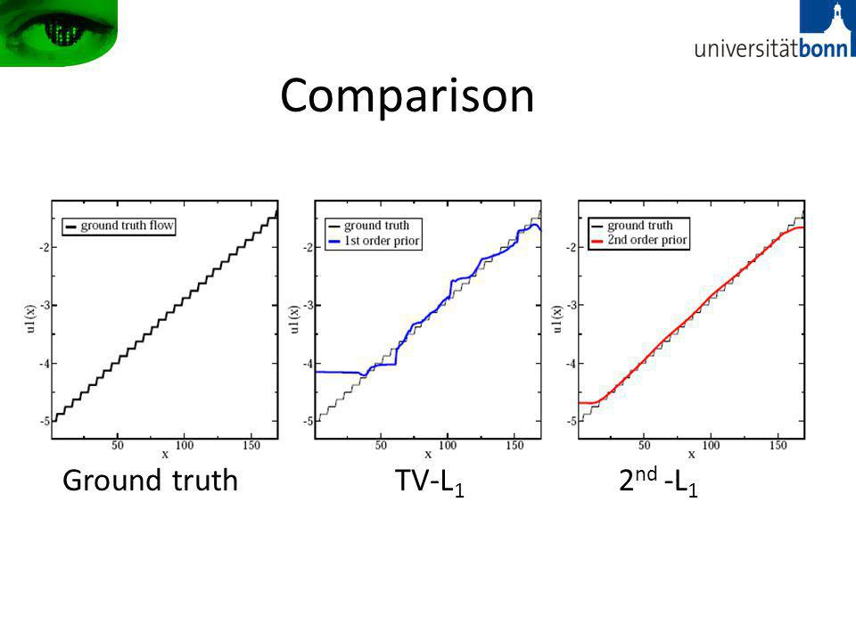 Comparison Ground truthTV-L 1 2 nd -L 1