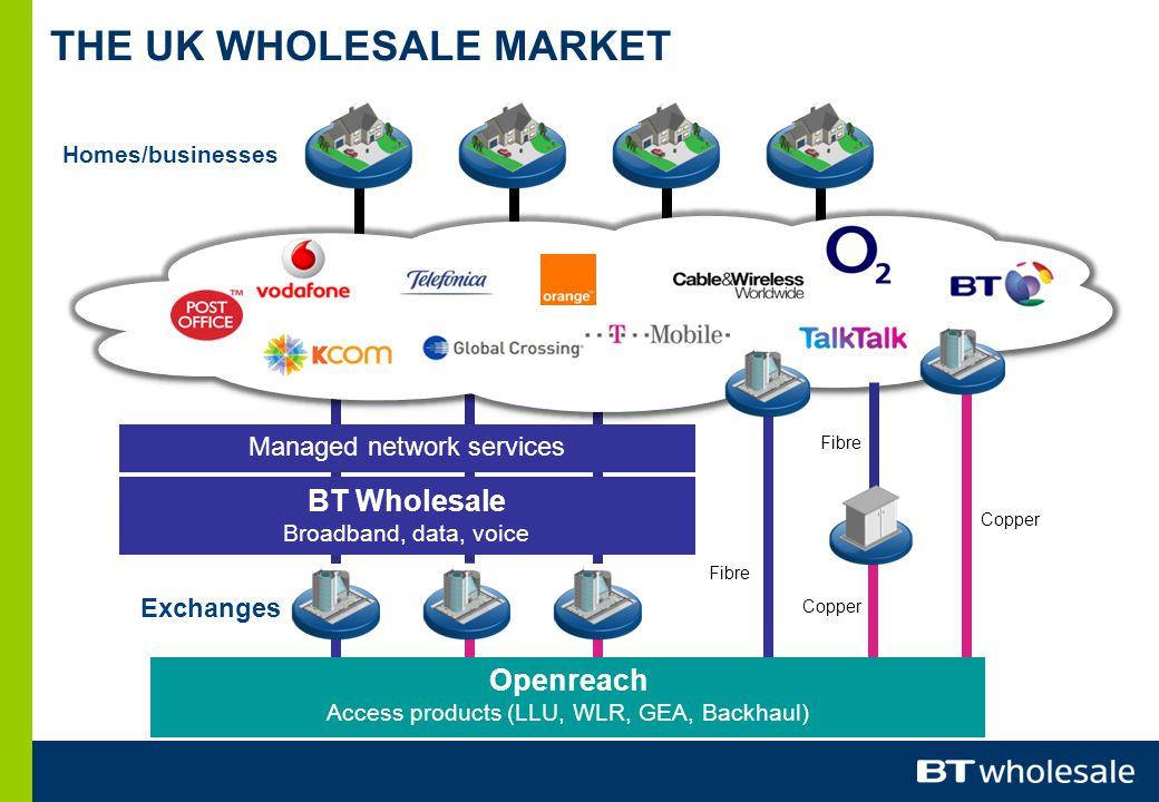 Exchanges BT Wholesale Broadband, data, voice Managed network services Homes/businesses THE UK WHOLESALE MARKET Copper Openreach Access products (LLU, WLR, GEA, Backhaul) Copper Fibre