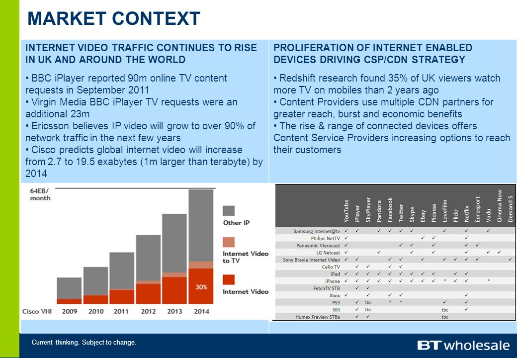 Current thinking. Subject to change. MARKET CONTEXT INTERNET VIDEO TRAFFIC CONTINUES TO RISE IN UK AND AROUND THE WORLD BBC iPlayer reported 90m onlin