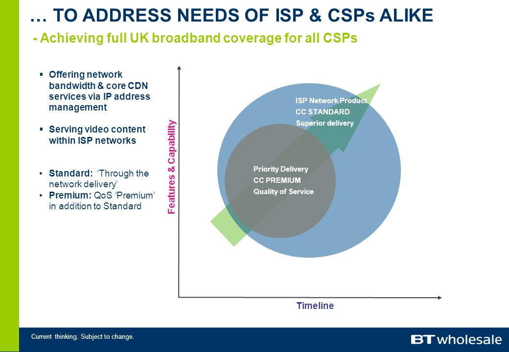 Current thinking. Subject to change. … TO ADDRESS NEEDS OF ISP & CSPs ALIKE - Achieving full UK broadband coverage for all CSPs Priority Delivery CC P