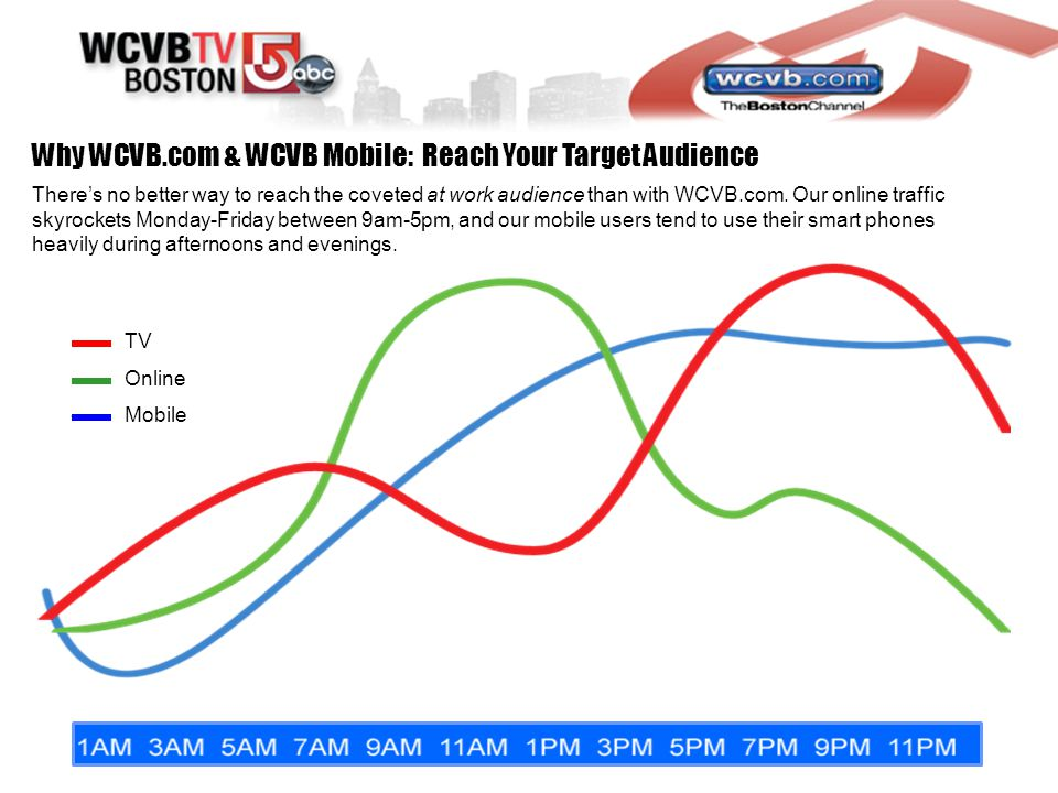 Why WCVB.com & WCVB Mobile: Reach Your Target Audience Theres no better way to reach the coveted at work audience than with WCVB.com.