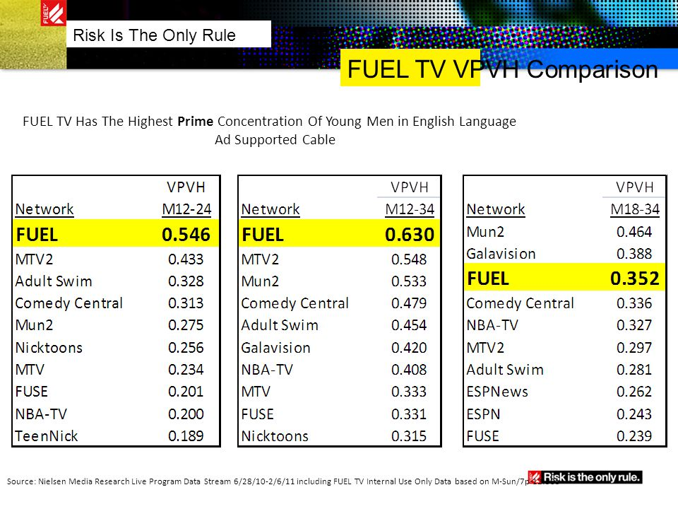 FUEL TV VPVH Comparison Risk Is The Only Rule FUEL TV Has The Highest Prime Concentration Of Young Men in English Language Ad Supported Cable Source:
