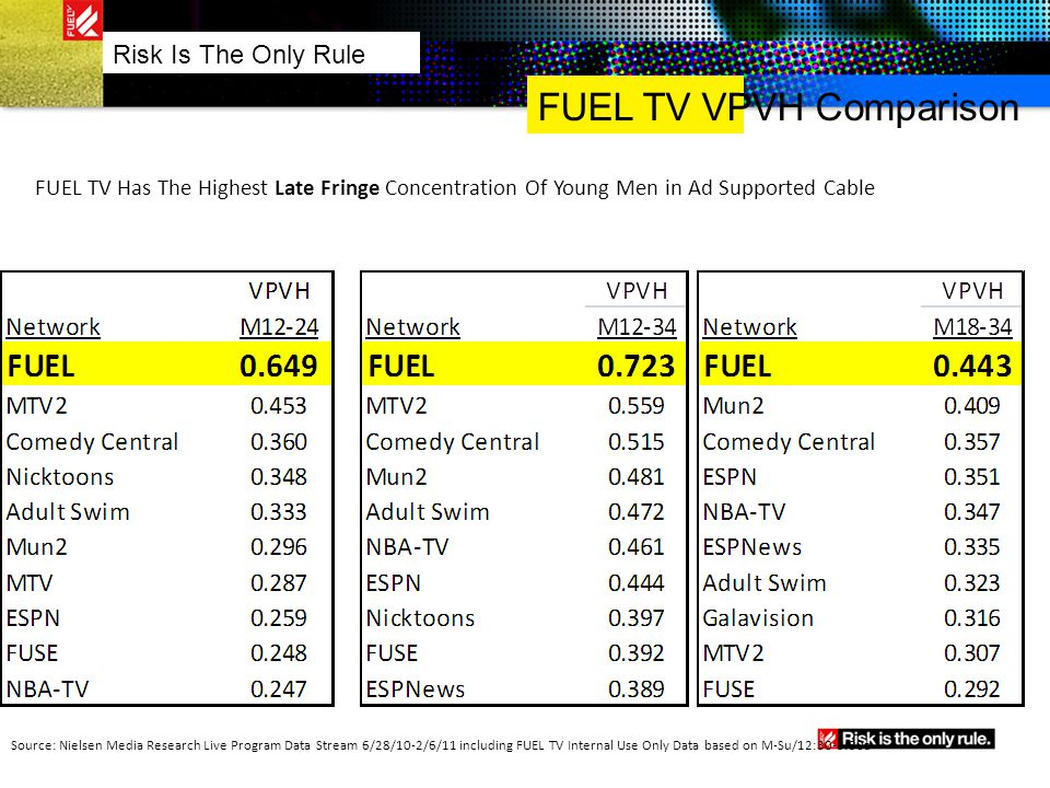 FUEL TV VPVH Comparison Risk Is The Only Rule FUEL TV Has The Highest Late Fringe Concentration Of Young Men in Ad Supported Cable Source: Nielsen Med