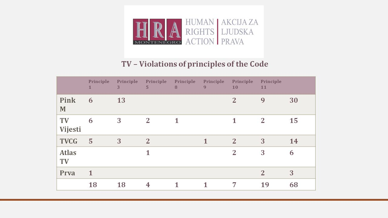 TV – Violations of principles of the Code Principle 1 Principle 3 Principle 5 Principle 8 Principle 9 Principle 10 Principle 11 Pink M 6132930 TV Vijesti 63211215 TVCG53212314 Atlas TV 1236 Prva123 18 41171968