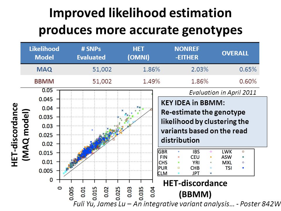 Improved likelihood estimation produces more accurate genotypes Likelihood Model # SNPs Evaluated HET (OMNI) NONREF -EITHER OVERALL MAQ51,0021.86%2.03