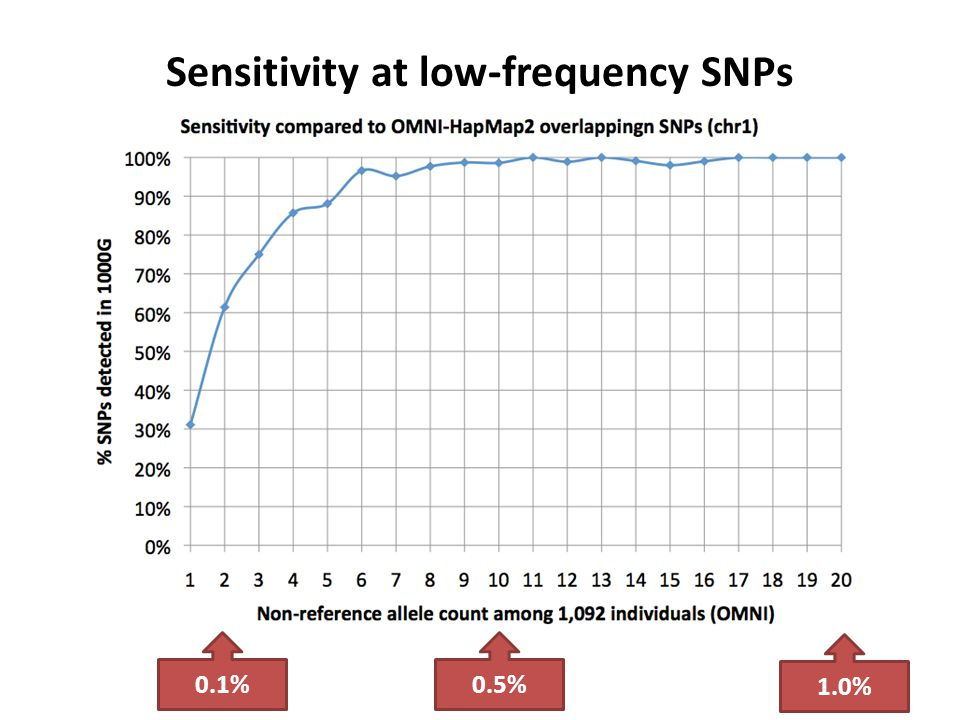 Sensitivity at low-frequency SNPs 0.1%0.5% 1.0%