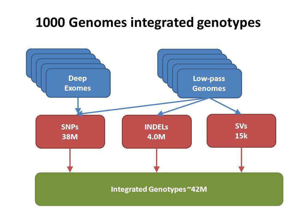Genotype discordance by frequency Genotype Discordance