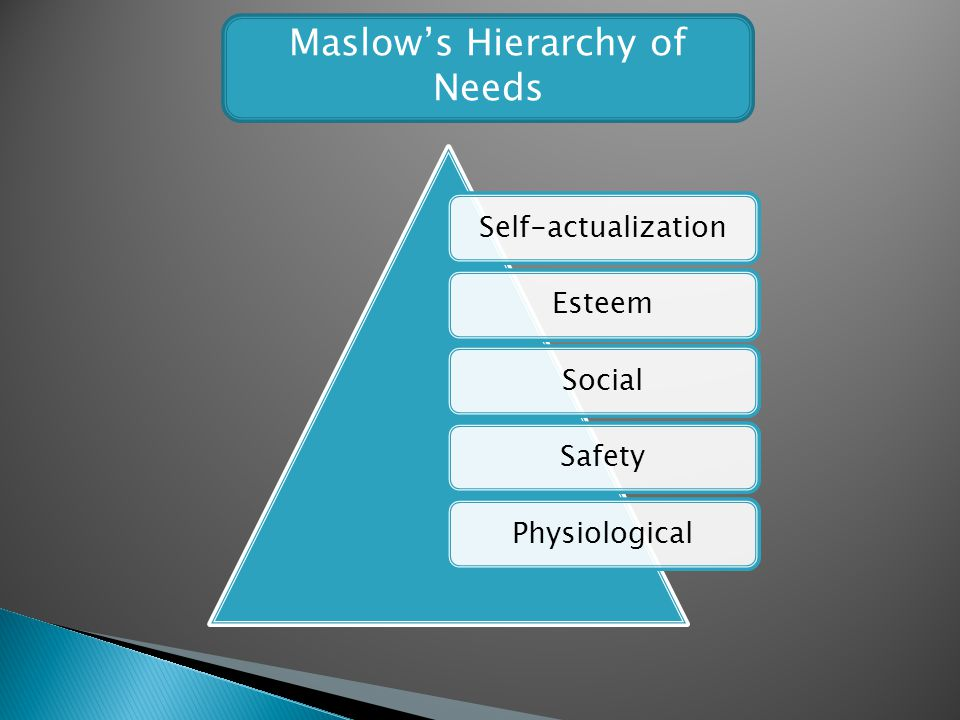 Maslows Hierarchy of Needs Self-actualizationEsteemSocialSafetyPhysiological