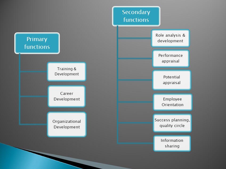 Primary functions Training & Development Career Development Organizational Development Secondary functions Role analysis & development Performance app