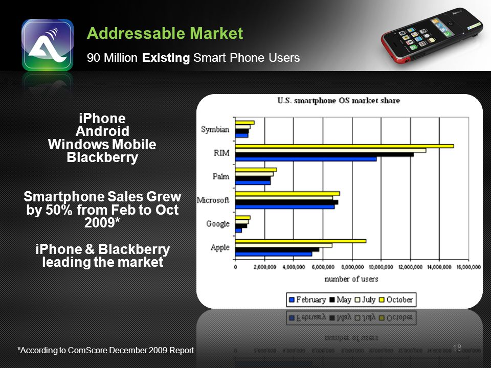 18 iPhone Android Windows Mobile Blackberry Smartphone Sales Grew by 50% from Feb to Oct 2009* iPhone & Blackberry leading the market Addressable Mark