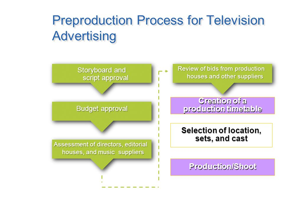 Production Process for Television Advertising Preproduction: How creative can be brought to life Multiple activities that occur prior to filming the commercial Production (shoot) Activities that occur during filming Postproduction Activities that occur after filming to ready the commercial