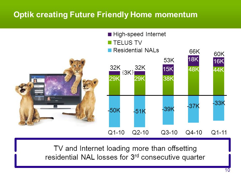 16K 29K 15K Optik creating Future Friendly Home momentum 10 Q4-10 Q3-10 66K 53K 18K 38K 48K Q1-11 44K Q2-10 32K Q1-10 32K 29K 60K 3K TELUS TV Residential NALs High-speed Internet TV and Internet loading more than offsetting residential NAL losses for 3 rd consecutive quarter -50K -51K -39K -37K -33K