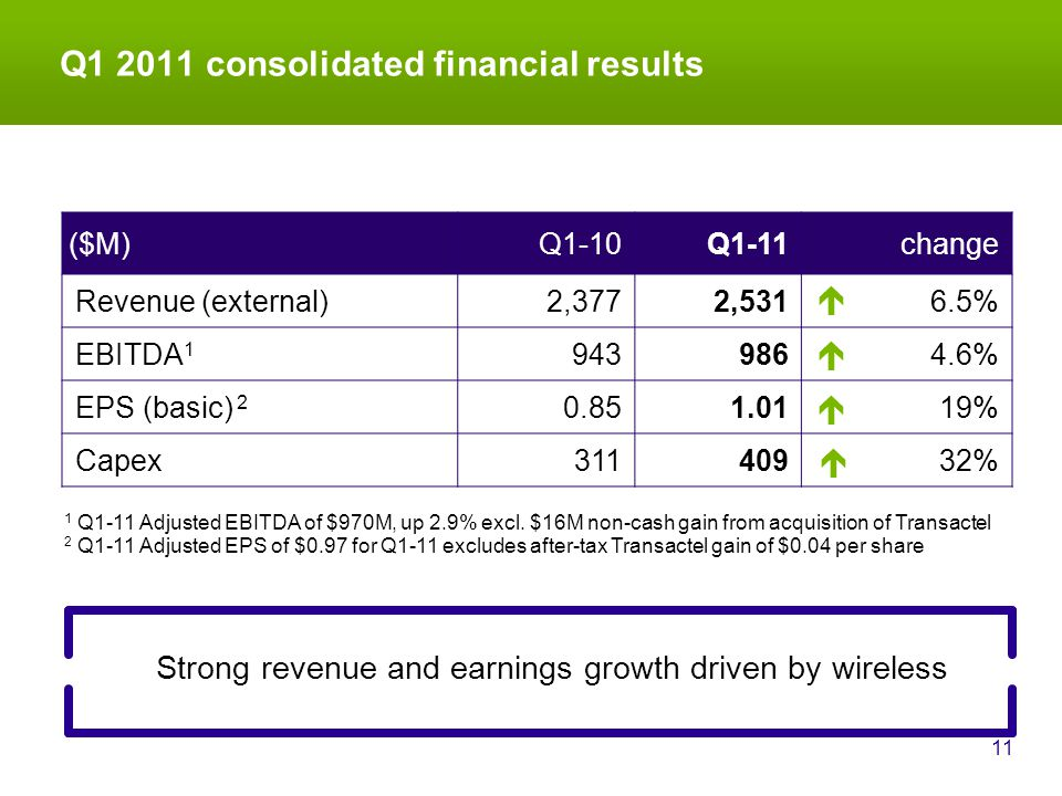 Q1 2011 consolidated financial results 11 Strong revenue and earnings growth driven by wireless ($M)Q1-10Q1-11change Revenue (external)2,3772,5316.5% EBITDA 1 9439864.6% EPS (basic) 2 0.851.0119% Capex31140932% 2 Q1-11 Adjusted EPS of $0.97 for Q1-11 excludes after-tax Transactel gain of $0.04 per share 1 Q1-11 Adjusted EBITDA of $970M, up 2.9% excl.